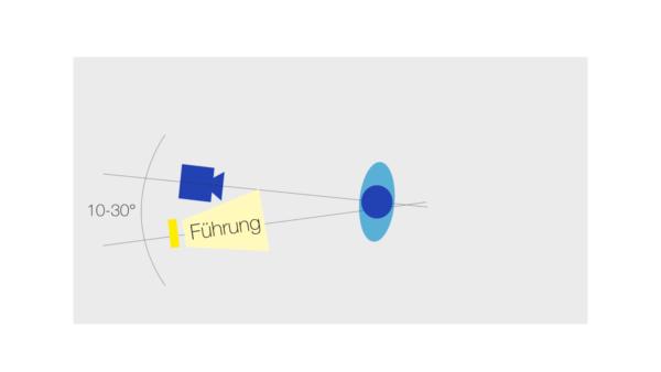Beleuchtung mit einer Leuchte frontal in einem Winkel von 10 bis 20 Grad seitlich